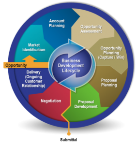 The Business Development Lifecycle (From: APMP® Body of Knowledge handbook)