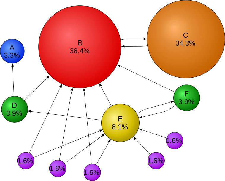 Mathematical PageRanks for a simple network, expressed as percentages. (Google uses a logarithmic scale.) Page C has a higher PageRank than Page E, even though there are fewer links to C; the one link to C comes from an important page and hence is of high value. The basic principle of PageRank is that the size of each circle is proportional to the total size of the other circles which are pointing to it.