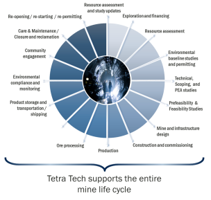 Marthe designed this animated info-graphic of services offered by Tetra Tech's Canadian Mining Practice.