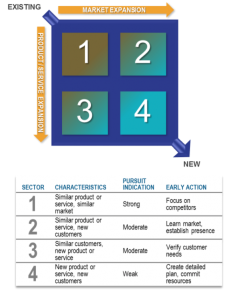 market-expansion-model