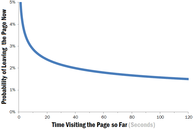 Weibull Hazard Function when leaving web pages (Source: Chao Liu and colleagues from Microsoft Research, quoted on Nielsen-Norman Group.)