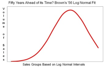 Statistical log-normal curve on which design is based